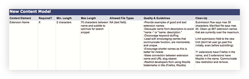 "Excerpt of an Excel that. shows the content model for the content element, ""Extension Name."" It includes the columns, ""Required?,"" ""Min. length,"" ""Max length,"" ""Allowed file type,"" ""Quality & Guidelines,"" and ""Clean-Up."" These have all been filled in with information and analysis specific to the Extension Name element."