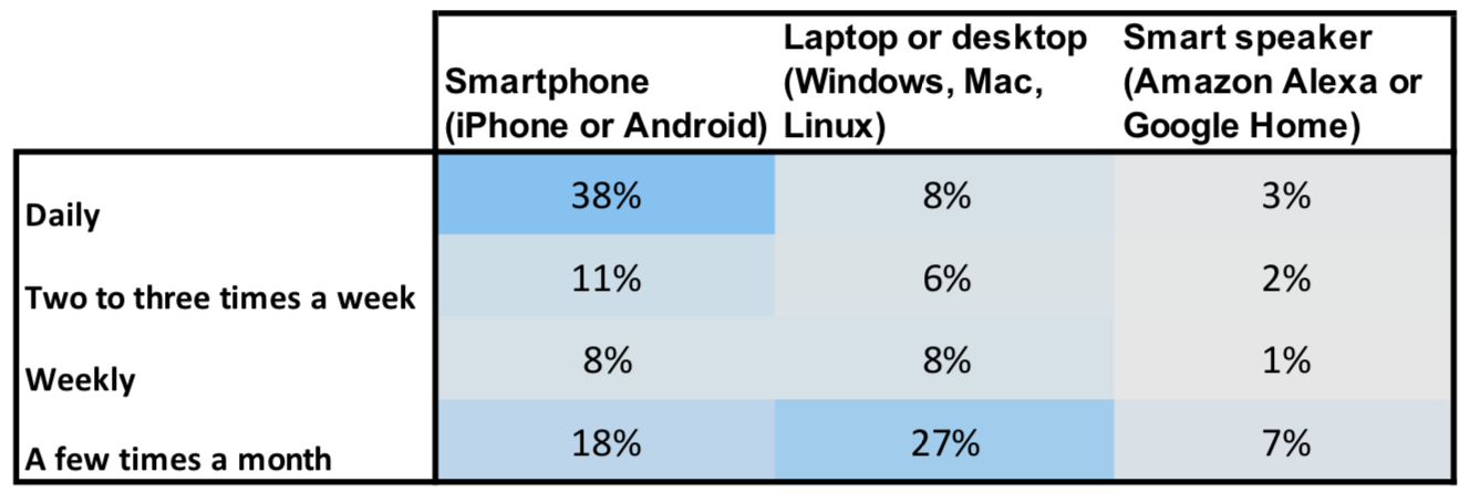Smartphones are dominant devices