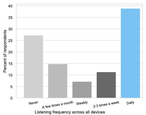 Bimodal distribution: people listen never or always.