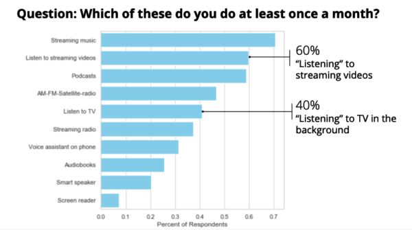 60% of people surveyed listen to podcasts at least once a month.
