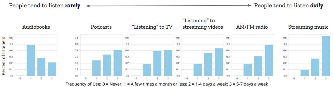 People listen to music a lot; audio books are pretty rare.