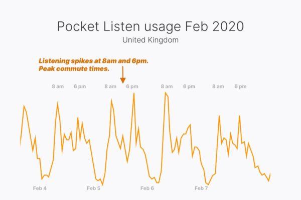 Pocket Listen usage Feb 2020, United Kingdom