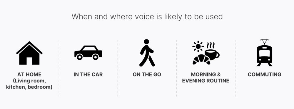 When and where voice is likely to be used