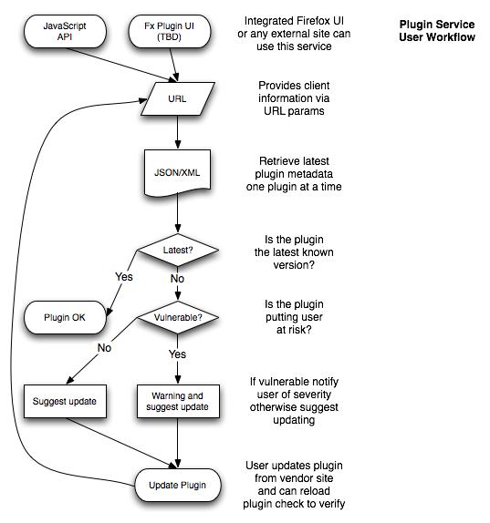 pfs-workflow