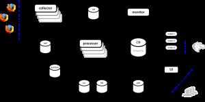 Current Socorro Architecture