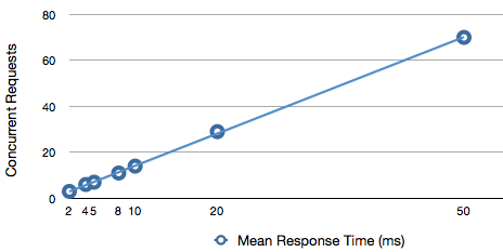 There's a linear relationship between concurrent requests and mean response time.