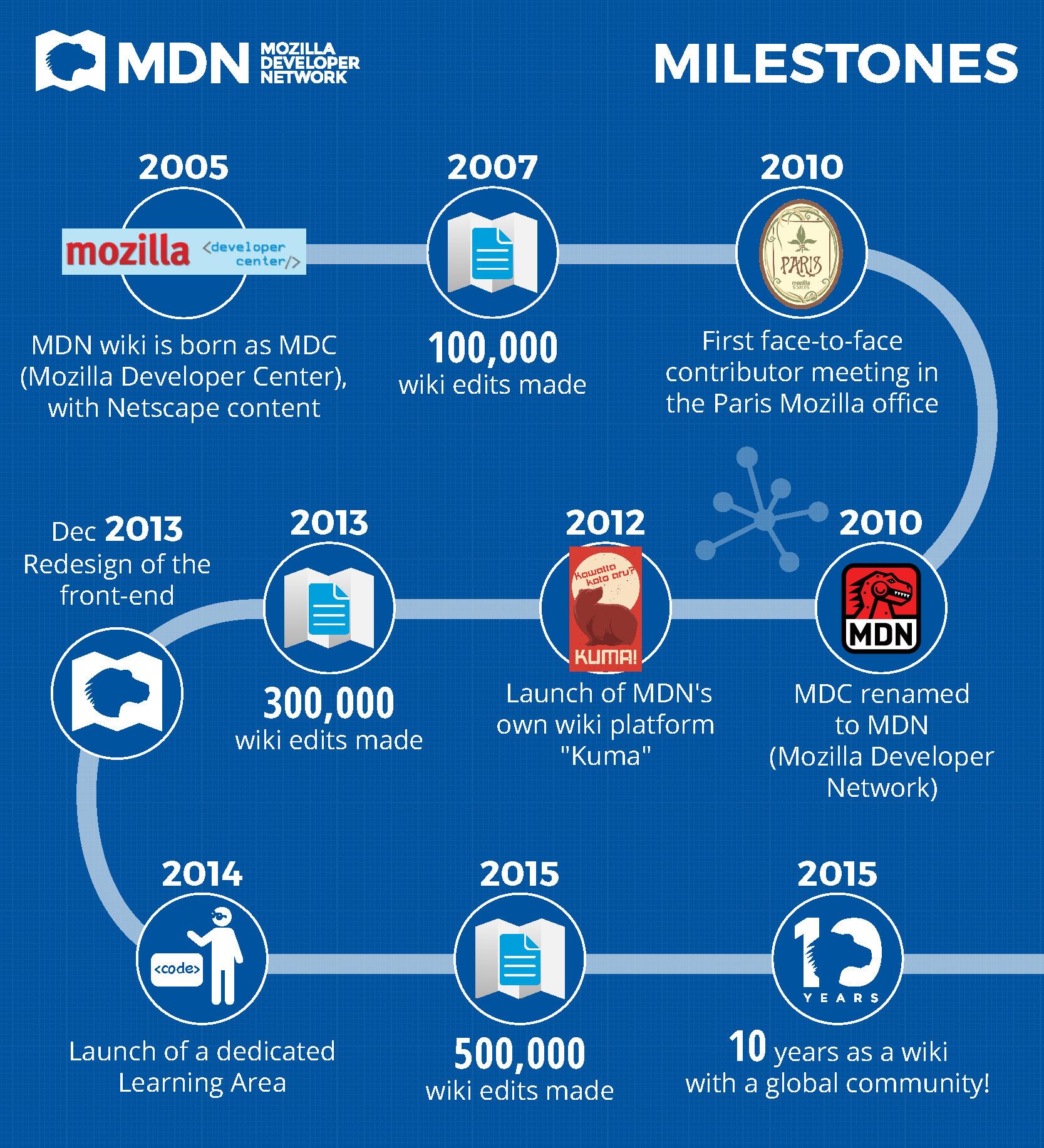 MDN_10-Milestones_UK