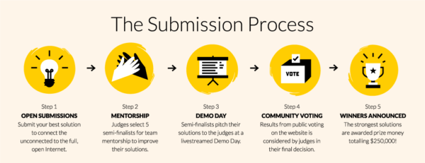 Submisson Process