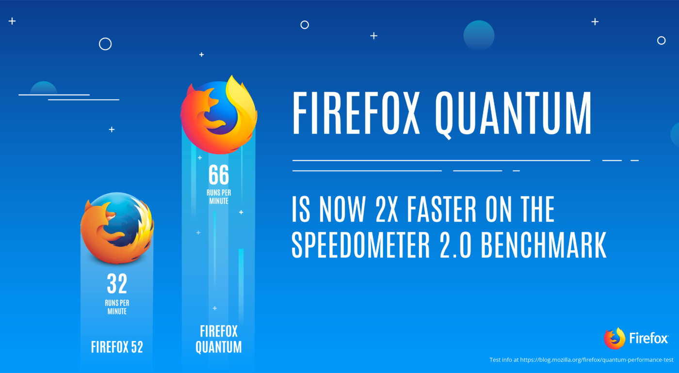 Start Your Engines – Firefox Quantum Lands in Beta