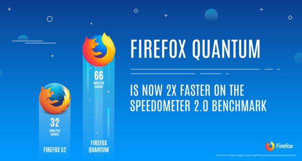 Firefox Quantum Speedometer 2.0 Benchmark