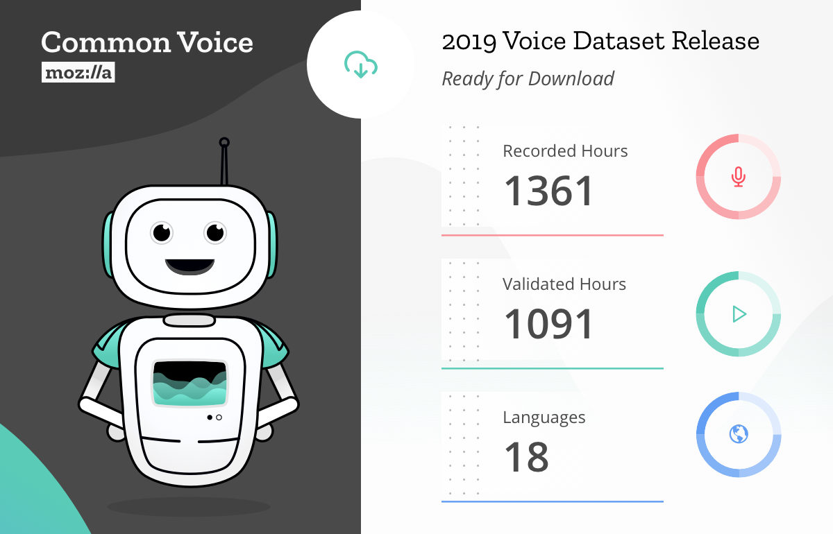 Sharing our Common Voices - Mozilla releases the largest to