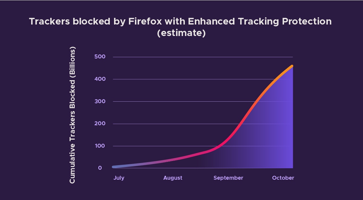 Latest Firefox Brings Privacy Protections Front and Center Letting You Track the Trackers