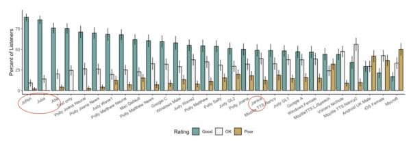 voice comparison graph humans marked
